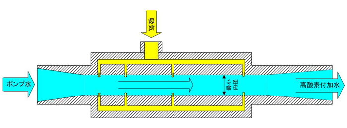 YJノズル断面模式図