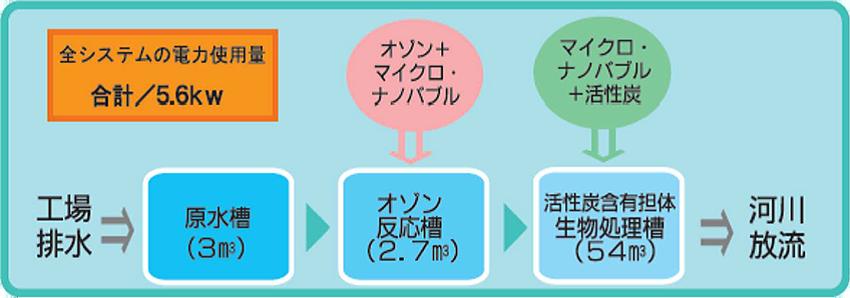 オーザック処理システムフロー図実例