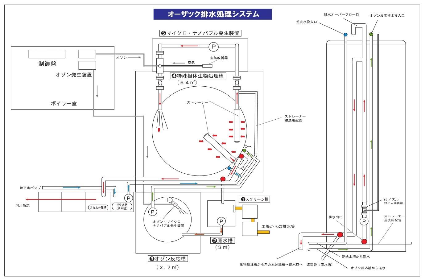 長岡食肉センターのフロー図面